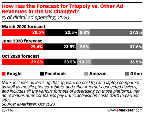 How Has the Forecast for Triopoly vs. Other Ad Revenues in the US Changed? (% of US digital ad spending, 2020)