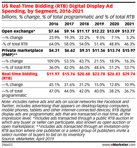US Real-Time Bidding (RTB) Digital Display Ad Spending, by Segment, 2016-2021 (billions, % change, % of total programmatic and % of total RTB)
