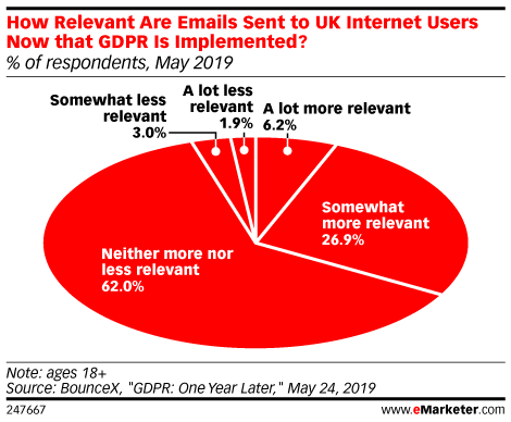 How Relevant Are Emails Sent to UK Internet Users Now that GDPR Is Implemented? (% of respondents, May 2019)