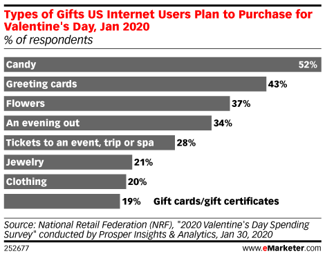 Types of Gifts US Internet Users Plan to Purchase for Valentine's Day, Jan 2020 (% of respondents)