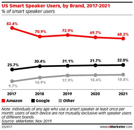 US Smart Speaker Users, by Brand, 2017-2021 (% of smart speaker users)