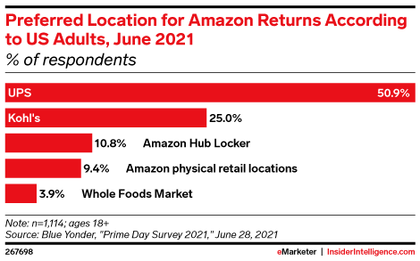 Preferred Location for Amazon Returns According to US Adults, June 2021 (% of respondents)