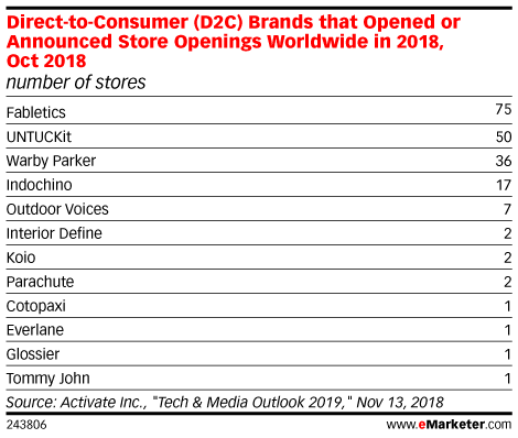 Direct-to-Consumer (D2C) Brands that Opened or Announced Store Openings Worldwide in 2018, Oct 2018 (number of stores)