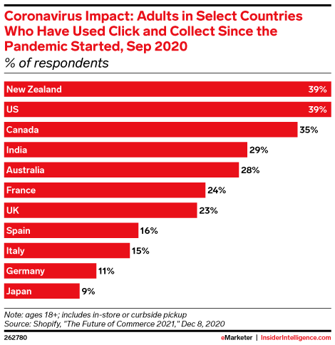 Coronavirus Impact: Adults in Select Countries Who Have Used Click and Collect Since the Pandemic Started, Sep 2020 (% of respondents)