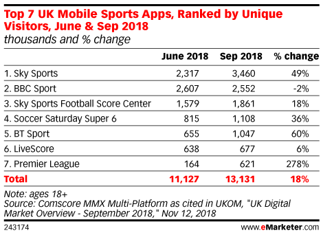 Top 7 UK Mobile Sports Apps, Ranked by Unique Visitors, June & Sep 2018 (thousands and % change)