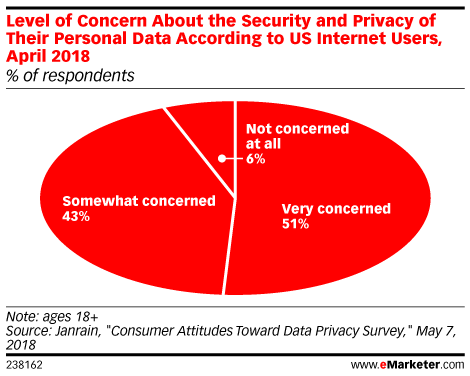 Level of Concern About the Security and Privacy of Their Personal Data According to US Internet Users, April 2018 (% of respondents)