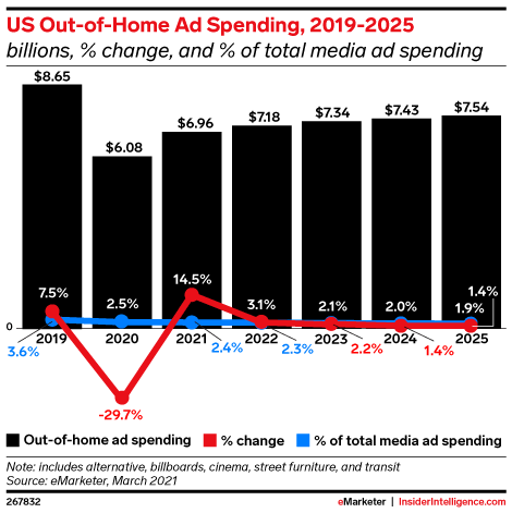 US Out-of-Home Ad Spending, 2019-2025 (billions, % change, and % of total media ad spending )
