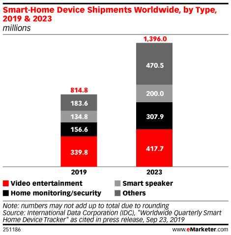 Smart-Home Device Shipments Worldwide, by Type, 2019 & 2023 (millions)