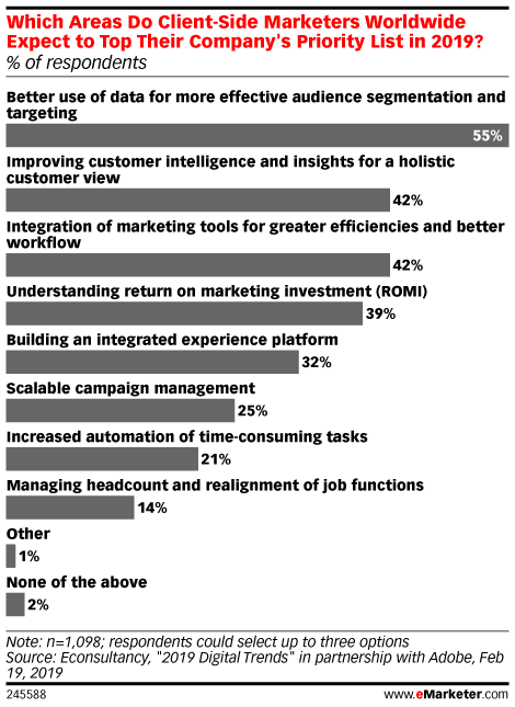 Which Areas Do Client-Side Marketers Worldwide Expect to Top Their Company's Priority List in 2019? (% of respondents)