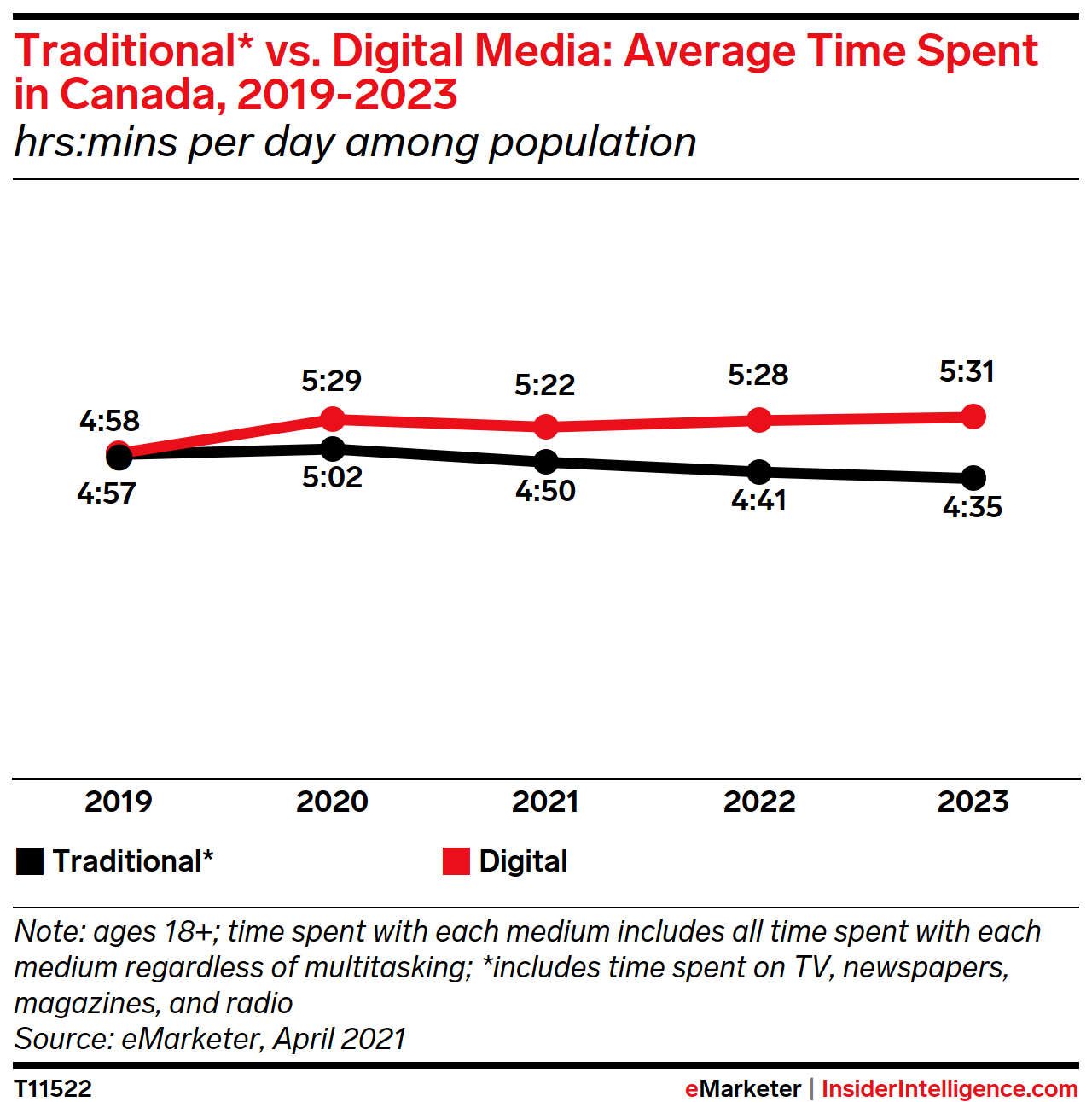 Traditional* vs. Digital Media: Average Time Spent in Canada, 2019-2023 (hrs:mins per day among population)
