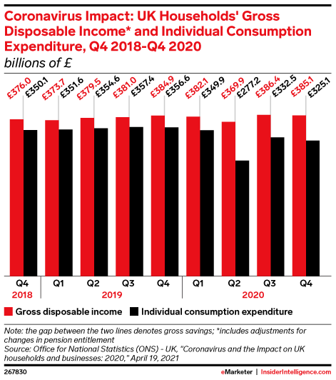 Coronavirus Impact: UK Households' Gross Disposable Income* and Individual Consumption Expenditure, Q4 2018-Q4 2020 (billions of £)