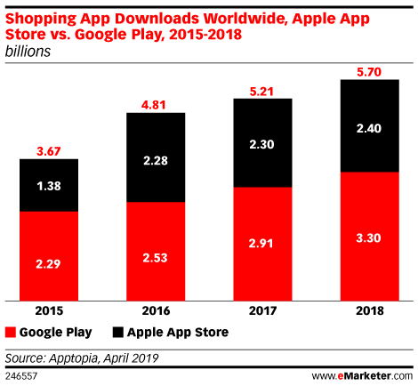 Shopping App Downloads Worldwide, Apple App Store vs. Google Play, 2015-2018 (billions)