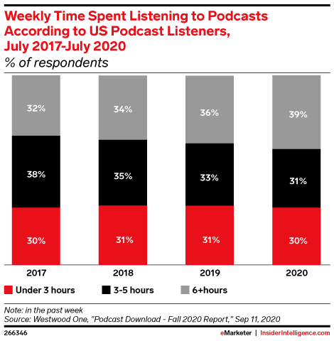 Weekly Time Spent Listening to Podcasts According to US Podcast Listeners, July 2017-July 2020 (% of respondents)