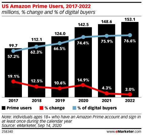 US Amazon Prime Users, 2017-2022 (millions, % change and % of digital buyers)