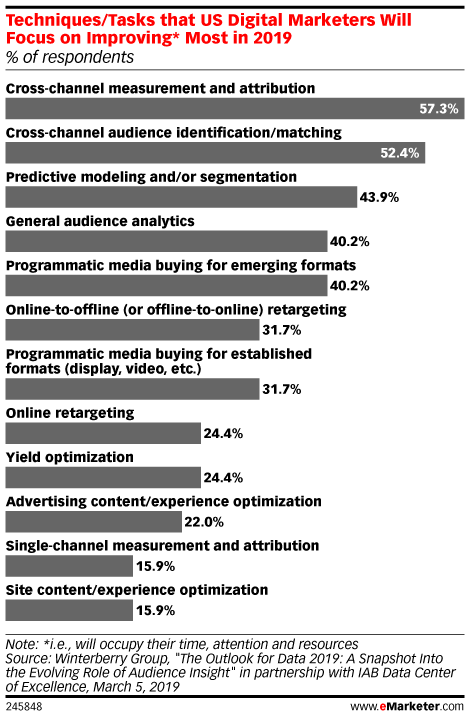 Techniques/Tasks that US Digital Marketers Will Focus on Improving* Most in 2019 (% of respondents)