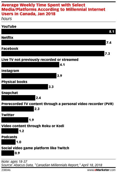 Average Weekly Time Spent with Select Media/Platforms According to Millennial Internet Users in Canada, Jan 2018 (hours)