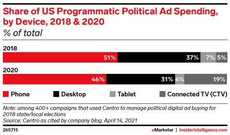 Share of US Programmatic Political Ad Spending, by Device, 2018 & 2020 (% of total)