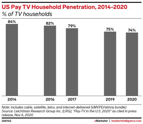 US Pay TV Household Penetration, 2014-2020 (% of TV households)