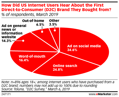How Did US Internet Users Hear About the First Direct-to-Consumer (D2C) Brand They Bought from? (% of respondents, March 2019)