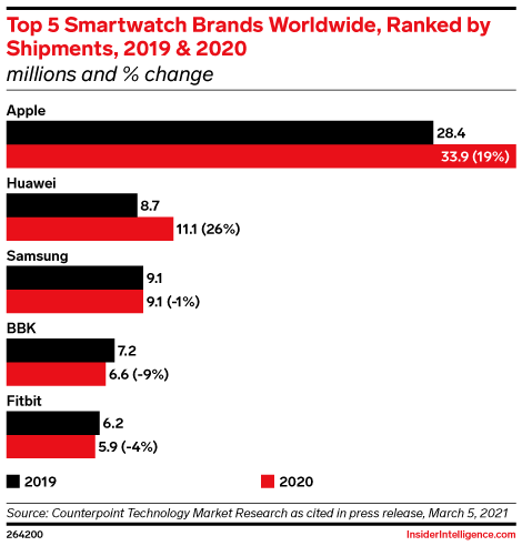 Top 5 Smartwatch Brands Worldwide, Ranked by Shipments, 2019 & 2020 (millions and % change)