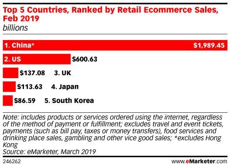 Top 5 Countries, Ranked by Retail Ecommerce Sales, Feb 2019 (billions)