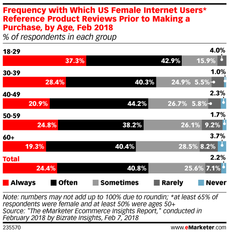 Frequency with Which US Internet Users Reference Product Reviews Prior to Making a Purchase, by Age, Feb 2018 (% of respondents in each group)
