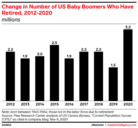 Change in Number of US Baby Boomers Who Have Retired, 2012-2020 (millions)