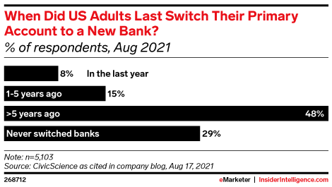 When Did US Adults Last Switch Their Primary Account to a New Bank? (% of respondents, Aug 2021)