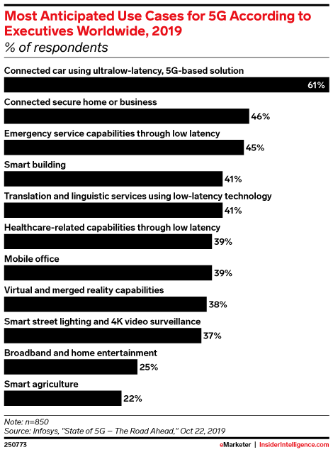 Most Anticipated Use Cases for 5G According to Executives Worldwide, 2019 (% of respondents)