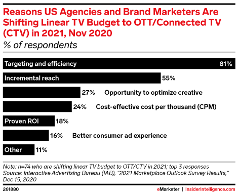 Reasons US Agencies and Brand Marketers Are Shifting Linear TV Budget to OTT/Connected TV (CTV) in 2021, Nov 2020 (% of respondents)