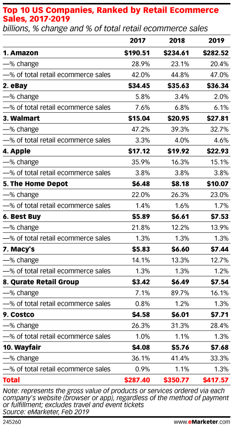 Top 10 US Companies, Ranked by Retail Ecommerce Sales, 2017-2019 (billions, % change and % of total retail ecommerce sales)