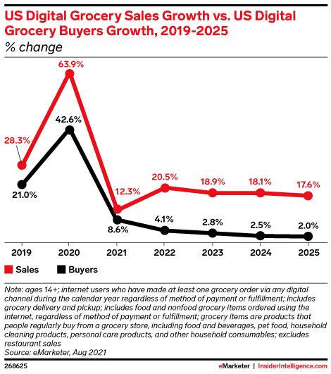 US Digital Grocery Sales Growth vs. US Digital Grocery Buyers Growth, 2019-2025 (% change )