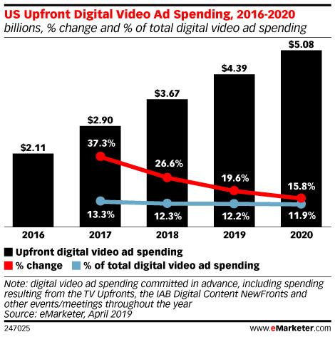 US Upfront Digital Video Ad Spending, 2016-2020 (billions, % change and % of total digital video ad spending)