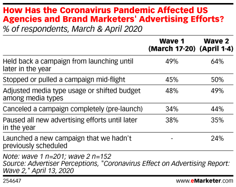 How Has the Coronavirus Pandemic Affected US Agencies and Brand Marketers' Advertising Efforts? (% of respondents, March & April 2020)