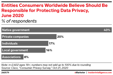 Entities Consumers Worldwide Believe Should Be Responsible for Protecting Data Privacy, June 2020 (% of respondents)