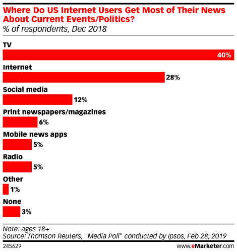 Where Do US Internet Users Get Most of Their News About Current Events/Politics? (% of respondents, Dec 2018)