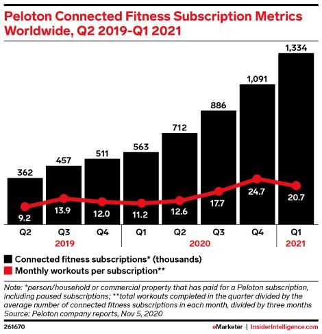 Peloton Connected Fitness Subscription Metrics Worldwide, Q2 2019-Q1 2021