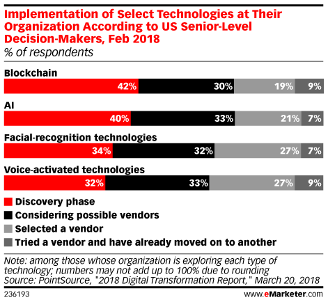 Implementation of Select Technologies at Their Organization According to US Senior-Level Decision-Makers, Feb 2018 (% of respondents)