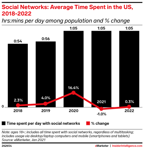 Social Networks: Average Time Spent in the US, 2018-2022 (hrs:mins per day among population and % change)