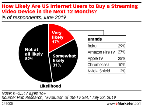 How Likely Are US Internet Users to Buy a Streaming Video Device in the Next 12 Months? (% of respondents, June 2019)