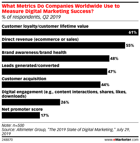 What Metrics Do Companies Worldwide Use to Measure Digital Marketing Success? (% of respondents, Q2 2019)