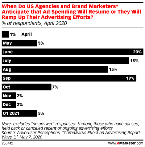 When Do US Agencies and Brand Marketers* Anticipate that Ad Spending Will Resume or They Will Ramp Up Their Advertising Efforts? (% of respondents, April 2020)