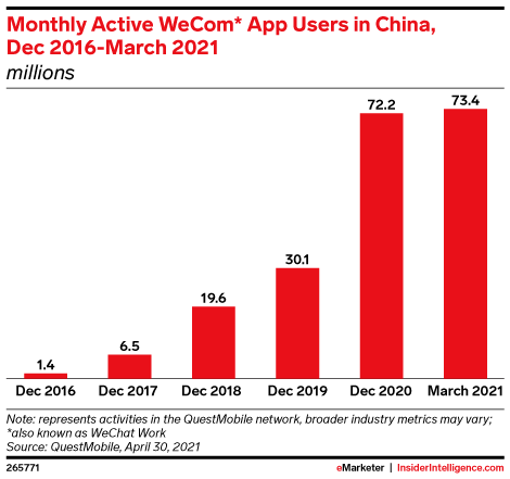 Monthly Active WeCom* App Users in China, Dec 2016-March 2021 (millions)