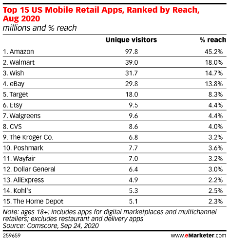 Top 15 US Mobile Retail Apps, Ranked by Reach, Aug 2020 (millions and % reach)