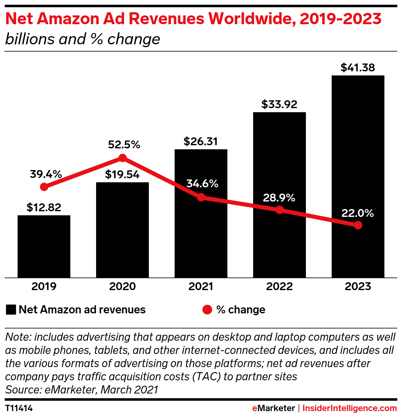 Net Amazon Ad Revenues Worldwide, 2019-2023 (billions and % change)