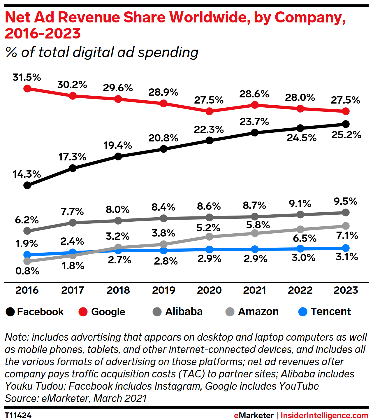Net Digital Ad Revenue Share Worldwide, by Company, 2019-2023 (% of total digital ad spending)