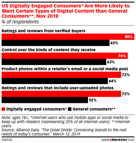 US Digitally Engaged Consumers* Are More Likely to Want Certain Types of Digital Content than General Consumers**, Nov 2018 (% of respondents)
