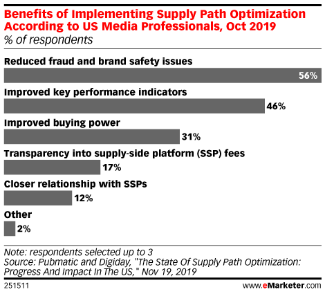 Benefits of Implementing Supply Path Optimization According to US Media Professionals, Oct 2019 (% of respondents)