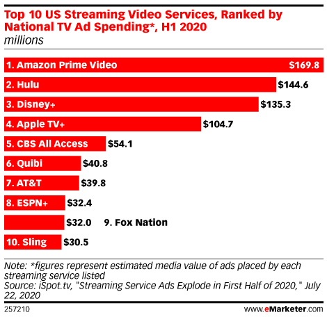 Top 10 US Streaming Video Services, Ranked by National TV Ad Spending*, H1 2020 (millions)