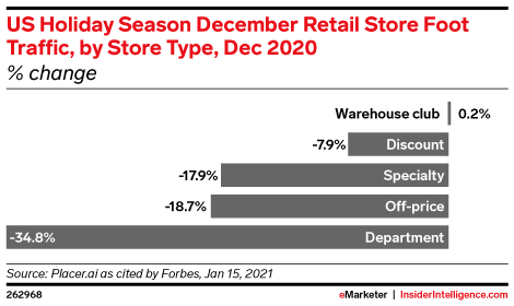 US Holiday Season December Retail Store Foot Traffic, by Store Type, Dec 2020 (% change)